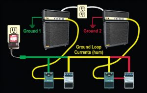 Ground Loop Power Chain