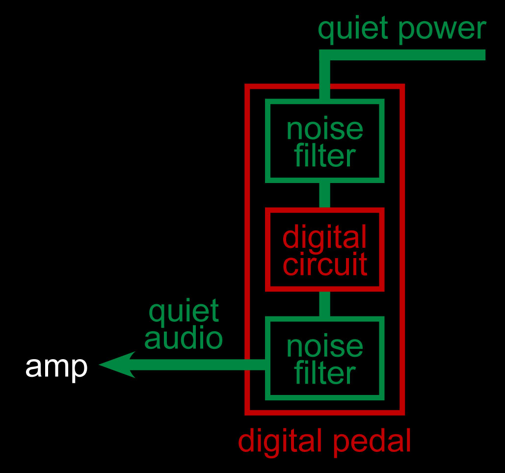 PedalSnake: Isolation and Grounding